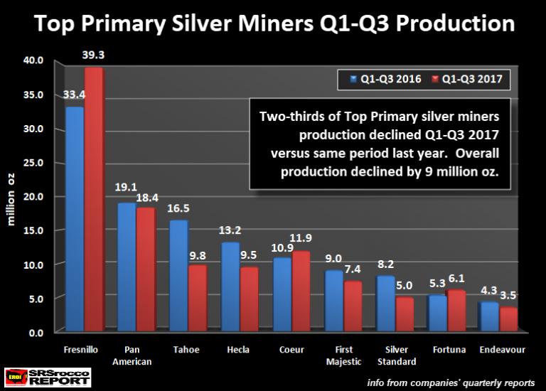 production d'argent métal en 2017 graphe