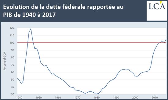 évolution dette fédérale