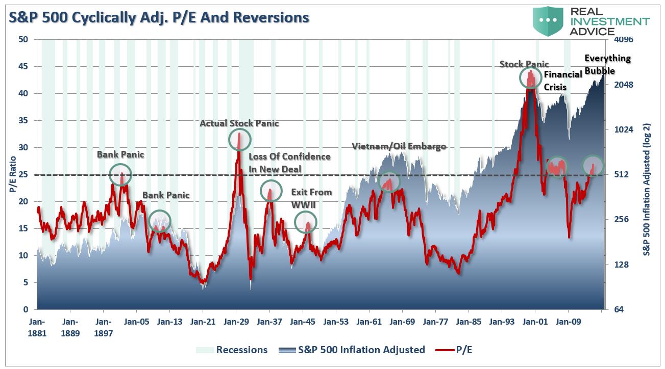 S&P 500 : P/E, crises, bulles et valorisations