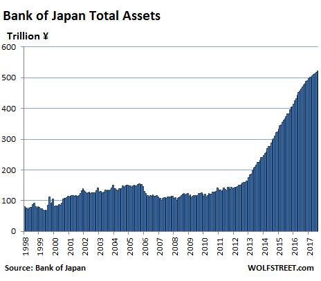 graphique bilan de la BoJ