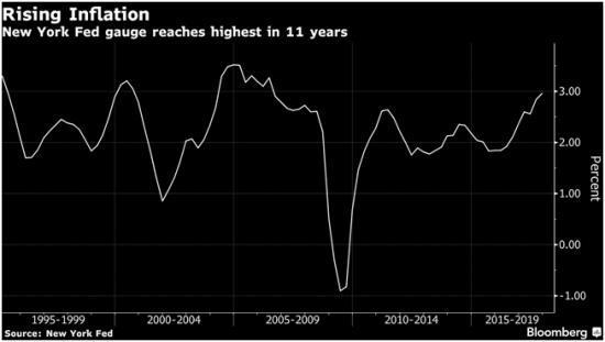 inflation qui comprend l'immobilier et les actifs financiers