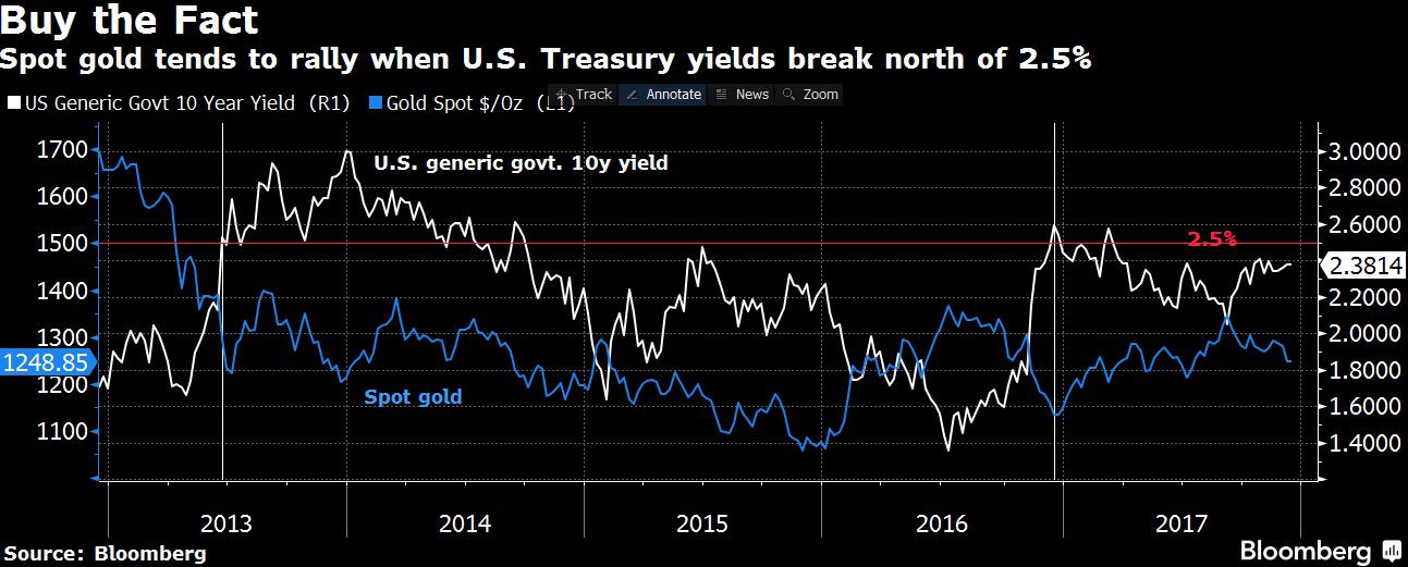 or et taux d'intérêts