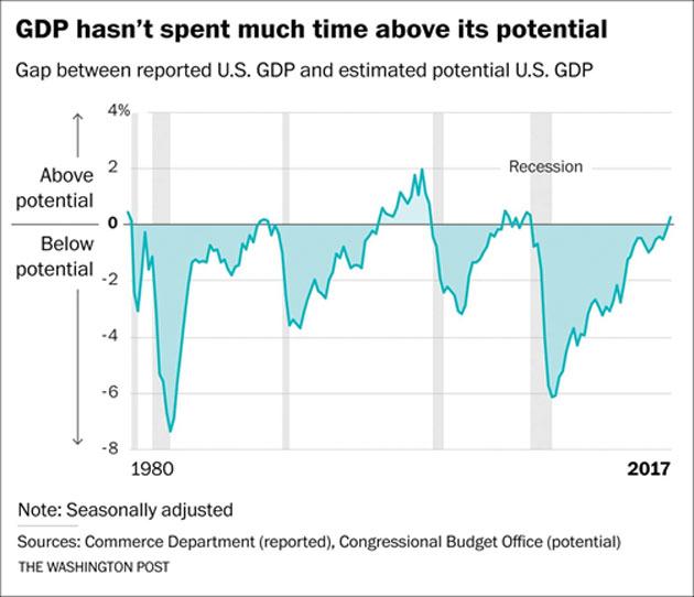 potentiel de croissance et récession