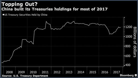 Chine achats treasuries