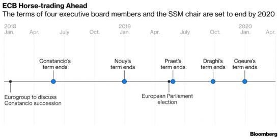 remaniement à la BCE