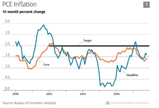 basse inflation américaine