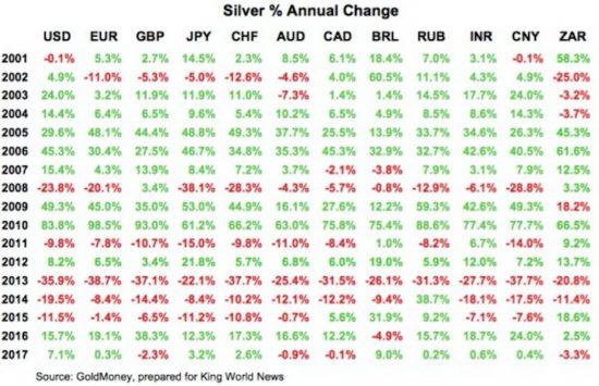 argent performance 2017