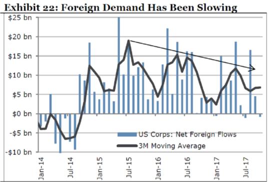 achats étrangers dette US