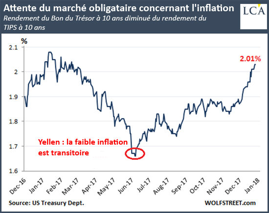 Yellen et l'inflation