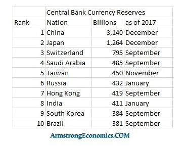 réserves banques centrales