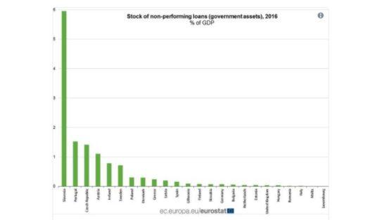 crédits non performant sociétés publiques