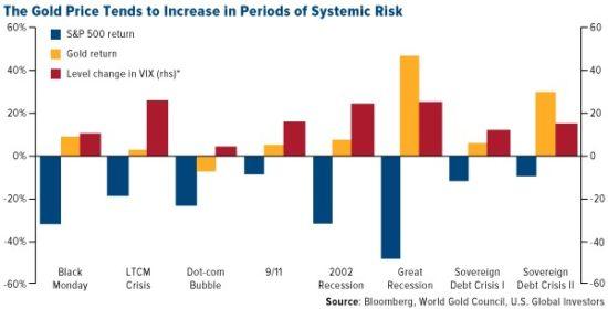 or et risque systémique