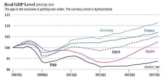 PIB réel projections
