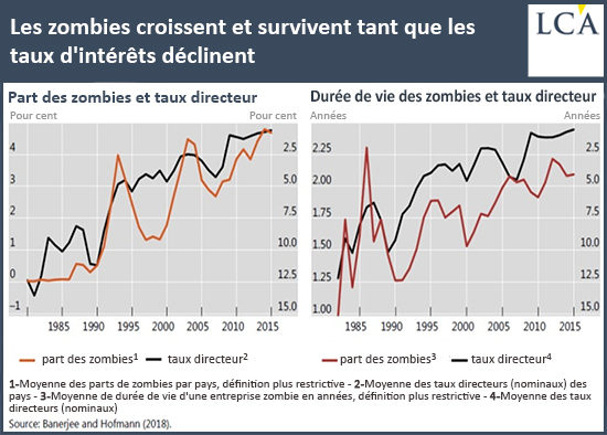 taux zombies