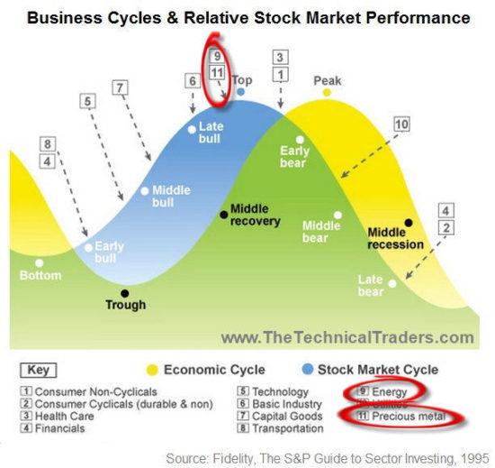 Cycle économique