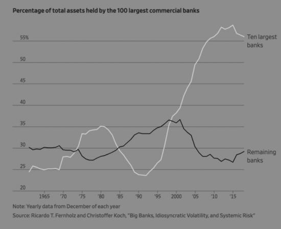 dépôts banques