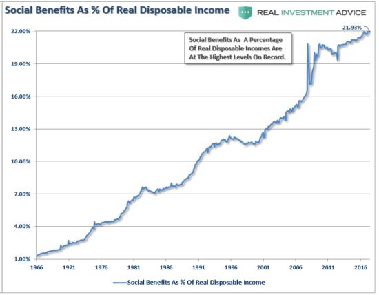 Poids des avantages sociaux sur les revenus