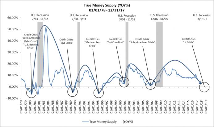 récessions et masse monétaire réelle (tms)