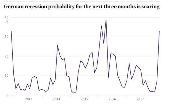 Récession en Allemagne ?