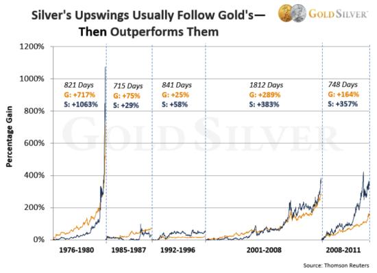 marchés haussiers des métaux précieux