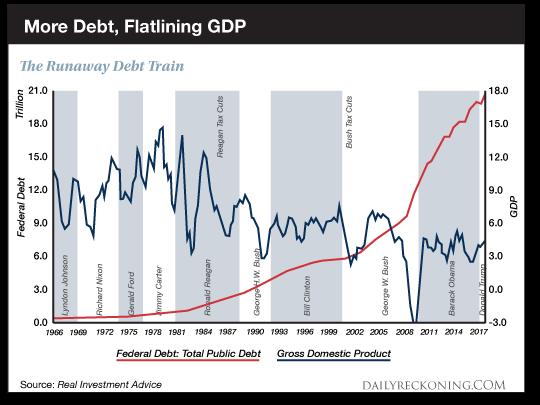 PIB et productivité aux USA