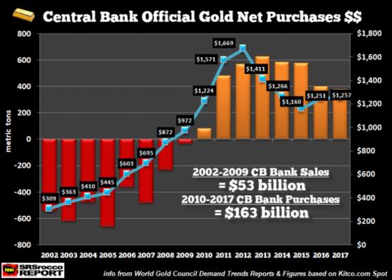 achats d'or CB du monde
