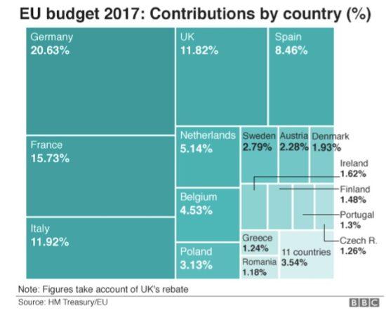 Budget européen par pays