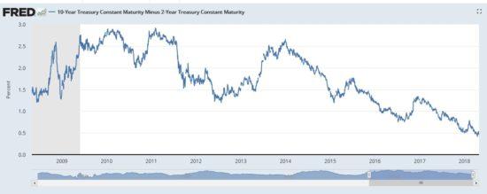 courbe des rendements