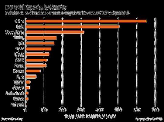 Exportations de pétrole de l'Iran par pays importateur