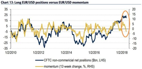 eur usd positions long
