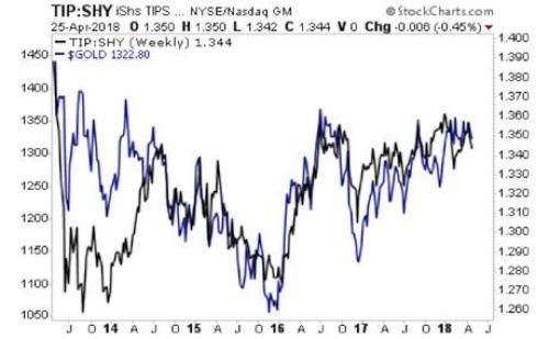 taux reels et or