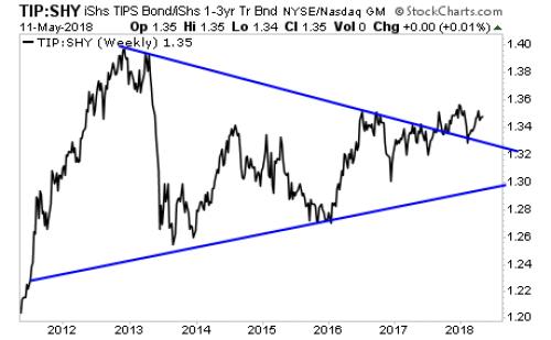 triangle taux réels