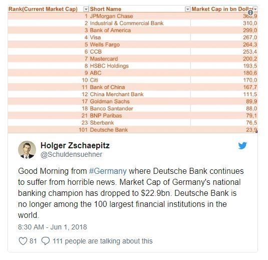 capitalisation boursière de Deutsche Bank