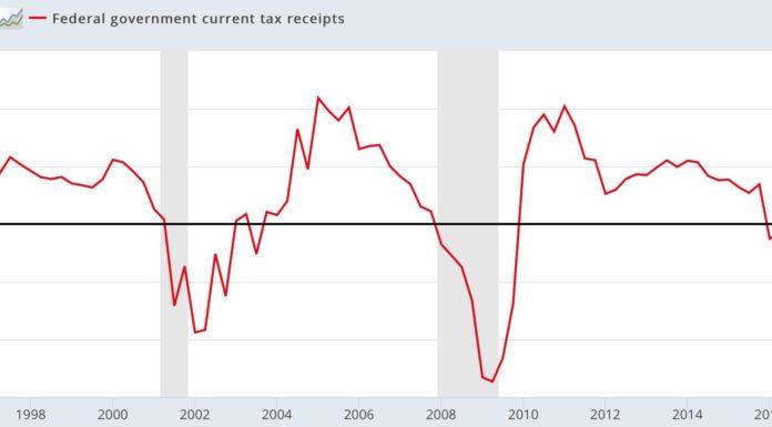rentrées fiscales US