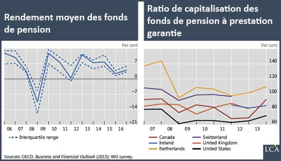 rendement pensions