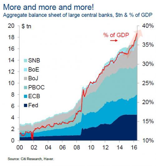 bilan cumulé des banques centrales 2018