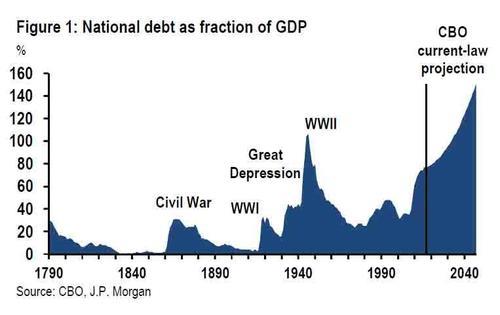 projections de la dette US du CBO