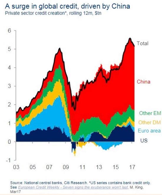 crédit en Chine