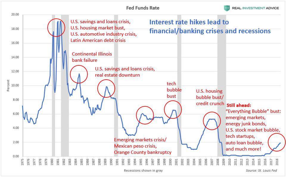 crises engendrée par la hausse des taux