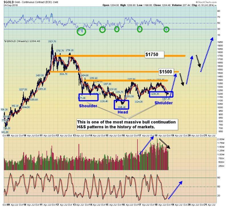 l'or va-t-il tester les 1900 dollars?