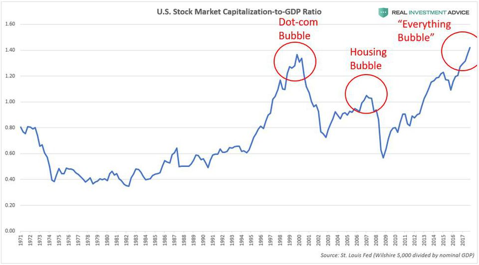 bulle S&P 500