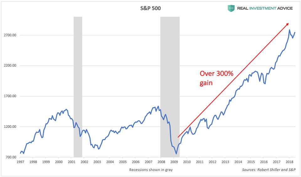 bulle du S&P 500