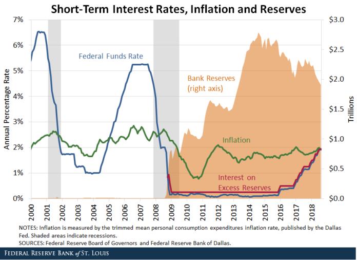 inflation, réserves et taux