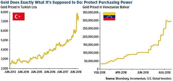 cours de l'or Turquie et Venezuela