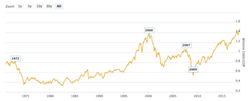 Ratio Indice Wilshire 5000/PIB
