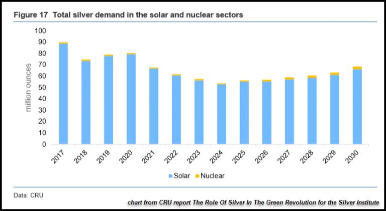 Demande photovoltaique