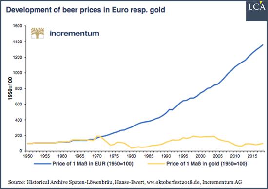 or et bière
