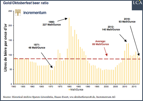 bière inflation