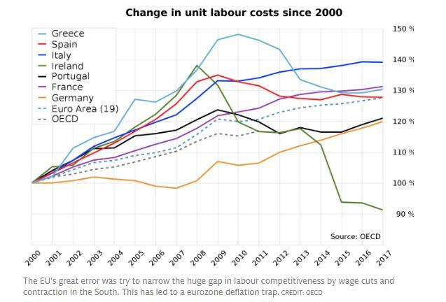 compétitivité en europe (cout du travail)
