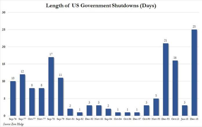 historique des shutdowns les plus longs